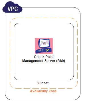 AWS Marketplace: Check Point R80 Security Management