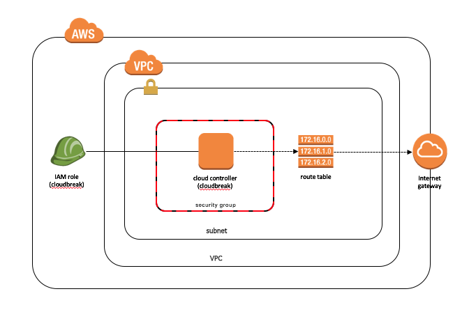 AWS Marketplace: Hortonworks Data Cloud - Controller Service