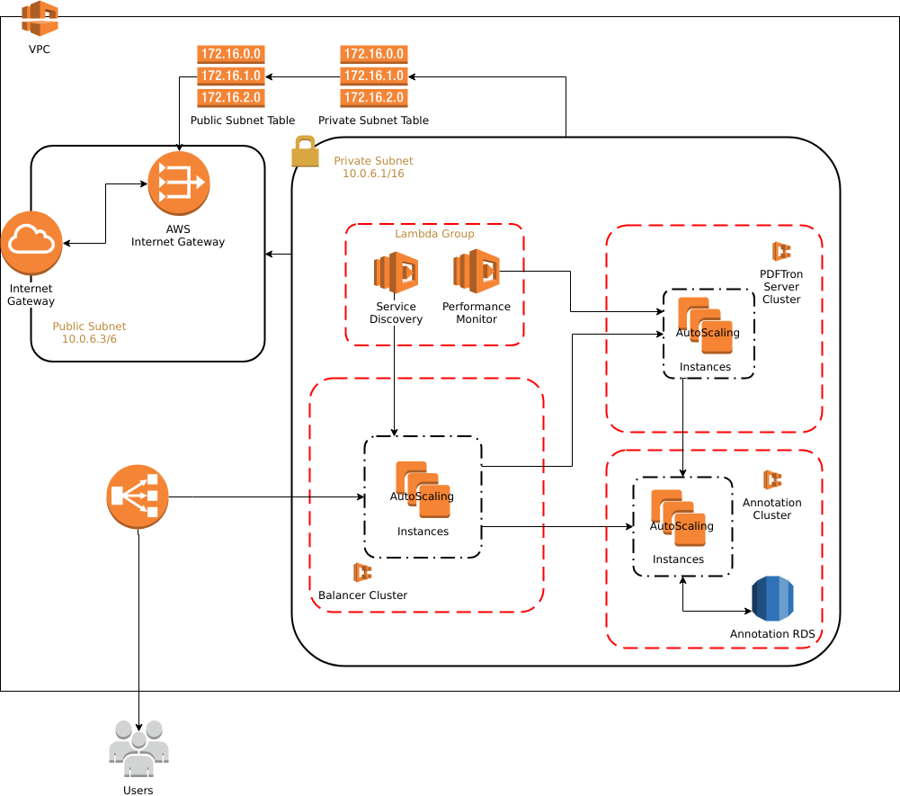 WebViewer Server Now Available in the AWS Marketplace | PDFTron