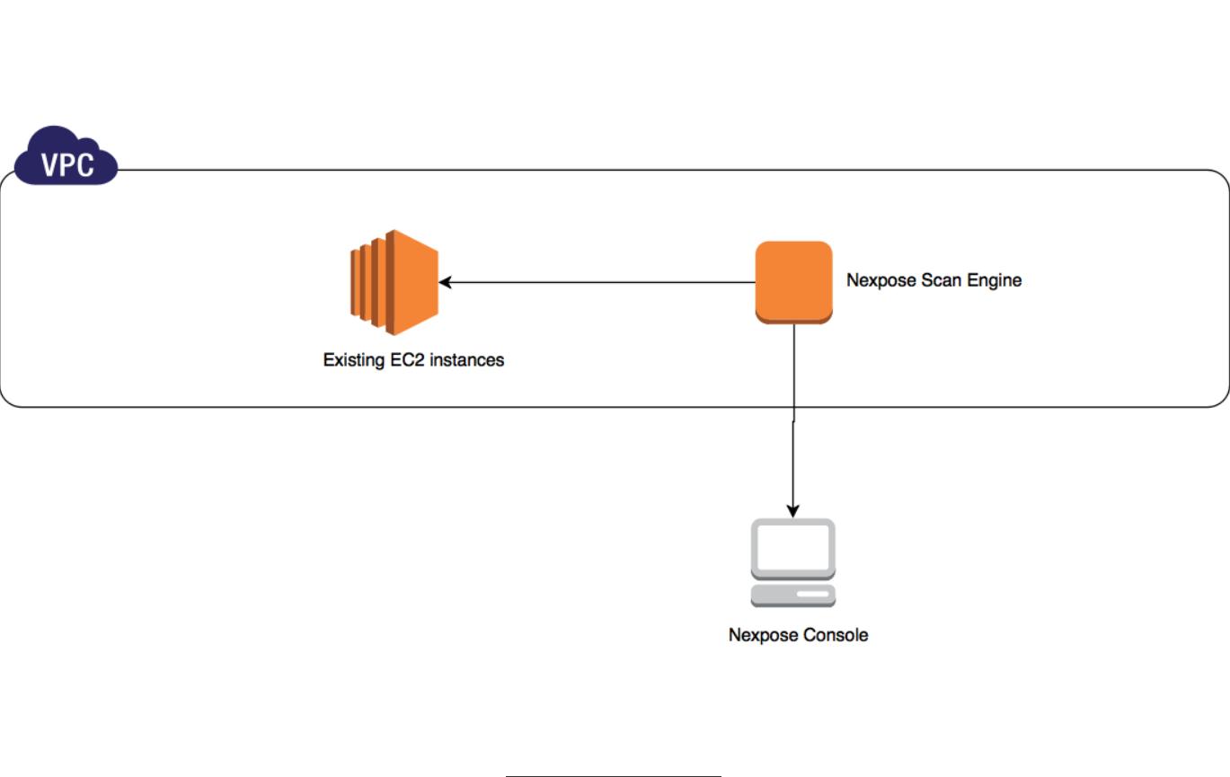 AWS Marketplace: Rapid7 VM Scan Engine (Pre-authorized)