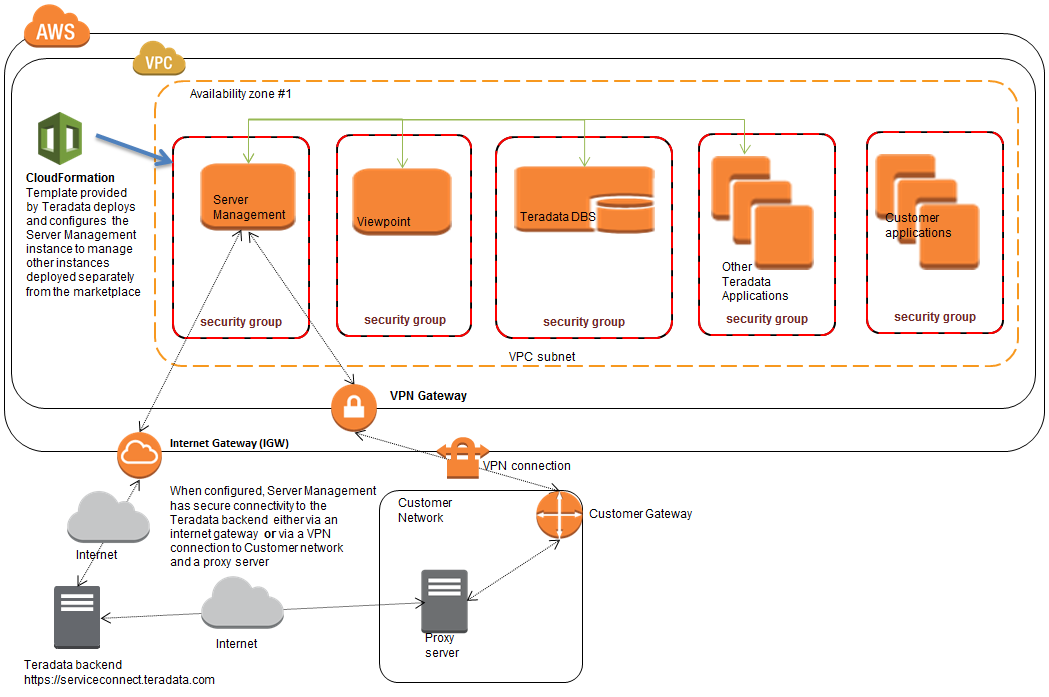 Aws marketplace teradata server management for Cloudformation template generator