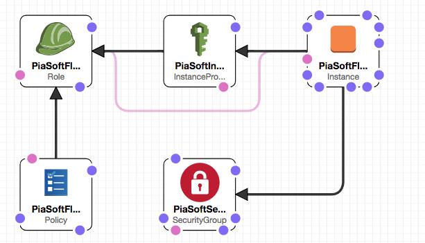 AWS Marketplace: PiaSoft Flow Logs Viewer
