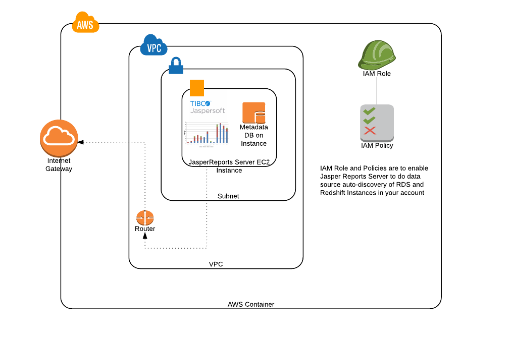 Hourly Jaspersoft Stack EC2 instance inside a VPC architecture diagram