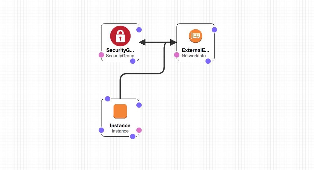 CloudFormation Launch architecture diagram
