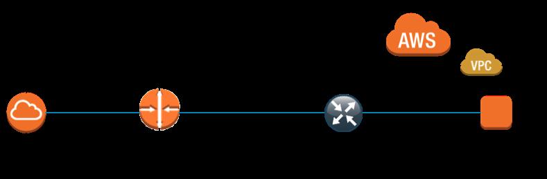 AWS Marketplace: Cisco Cloud Services Router (CSR) 1000V