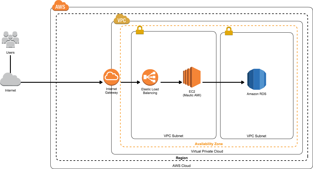 AWS Marketplace: Mautic Powered by AMIAGE