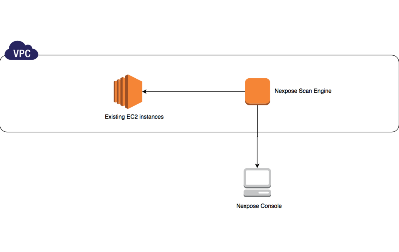 Aws marketplace rapid7 vm scan engine pre authorized for Nexpose scan templates