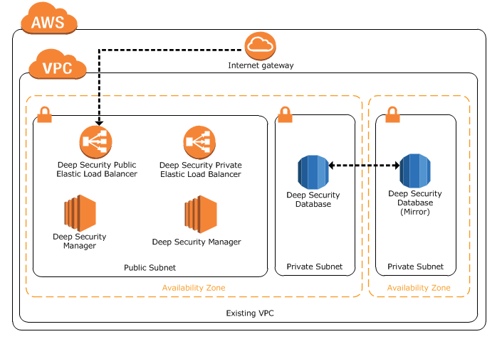 AWS Marketplace: Trend Micro Deep Security (BYOL)