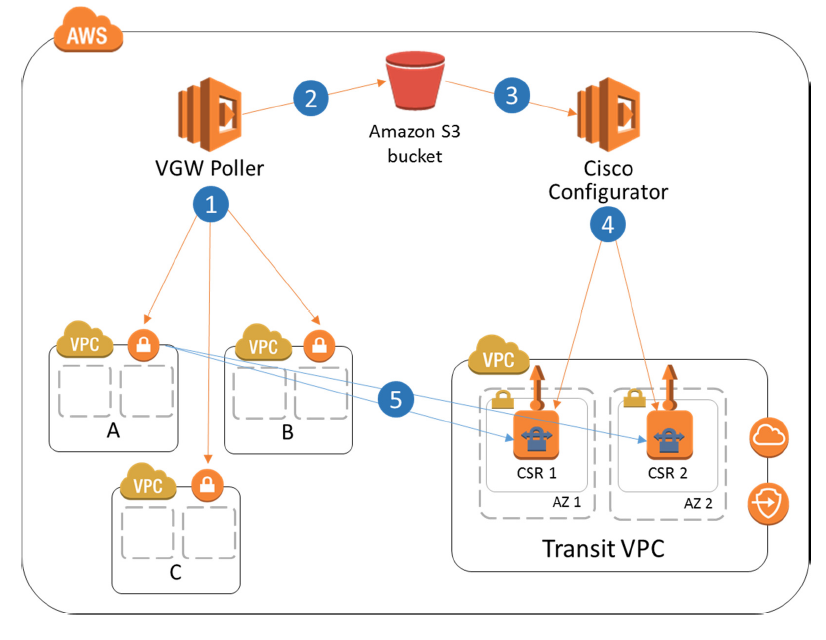 AWS Marketplace: Cisco Cloud Services Router (CSR) 1000v - Transit