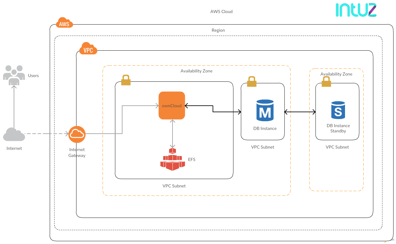 Aws Marketplace Owncloud Cloudformation Powered By Intuz