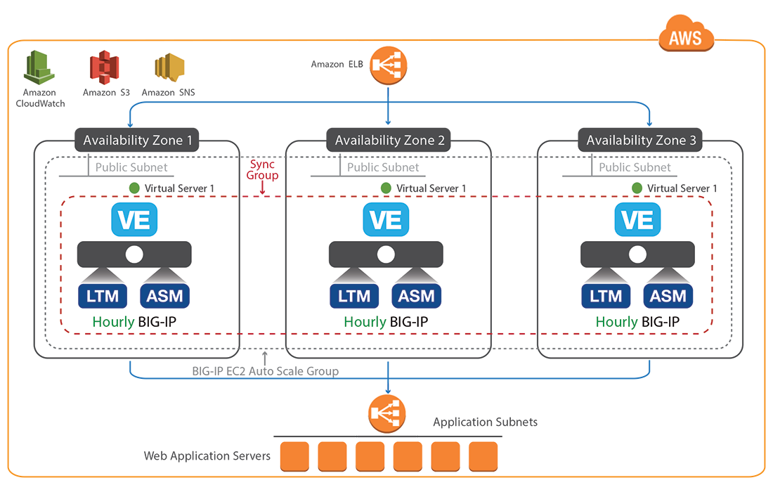 AWS Marketplace: F5 WAF Solution - 1Gbps