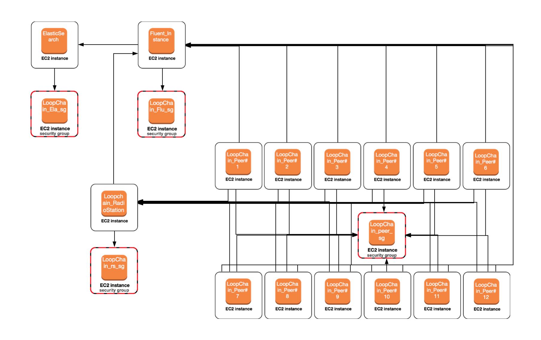 AWS Marketplace: ICON Development Network