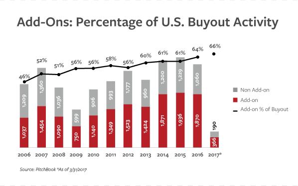 Add-Ons Buyouts