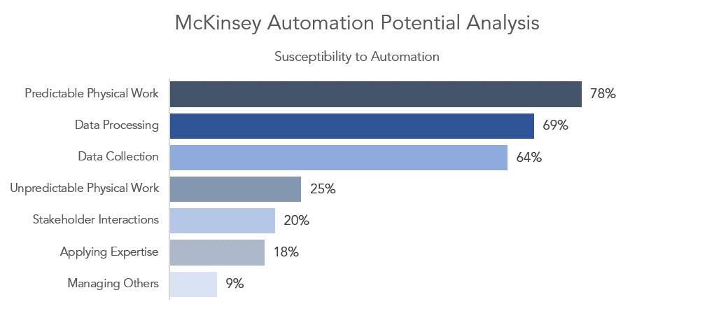 Image result for mckinsey automation human