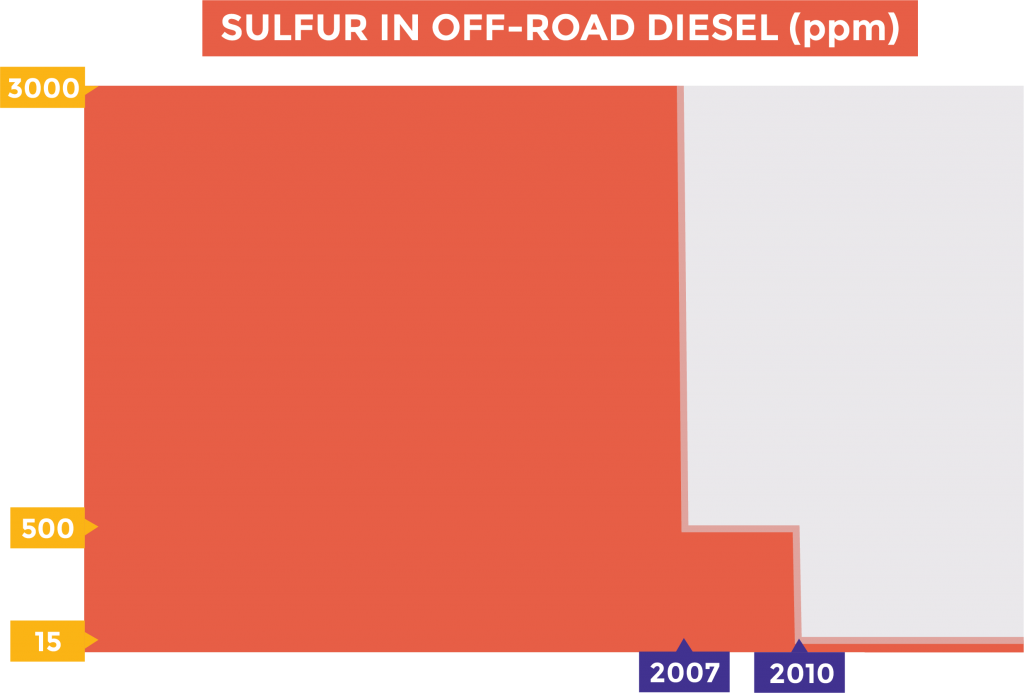 Ultra Low Sulfur Diesel (ULSD): The Good, The Bad, The Rusty