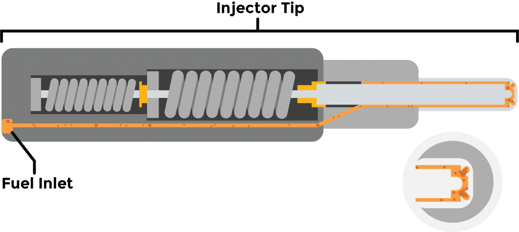 How fuel injectors work.
