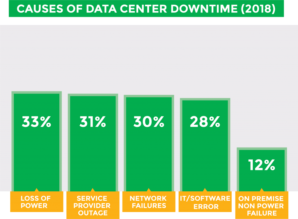 Causes of data center downtime graphic.