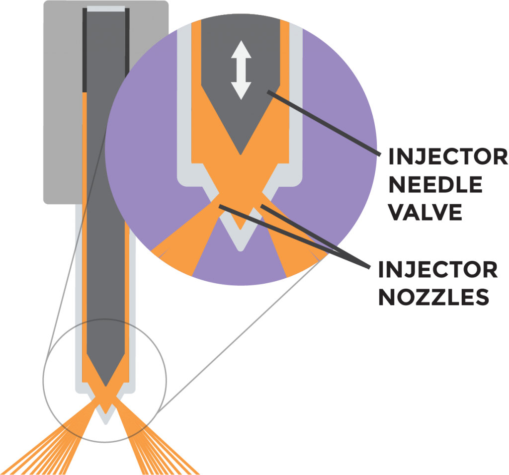 Graphic showing the injector needle valve in relation to the injector nozzles.