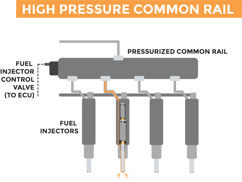 Graphic showing how a high pressure common rail fuel injection system works.