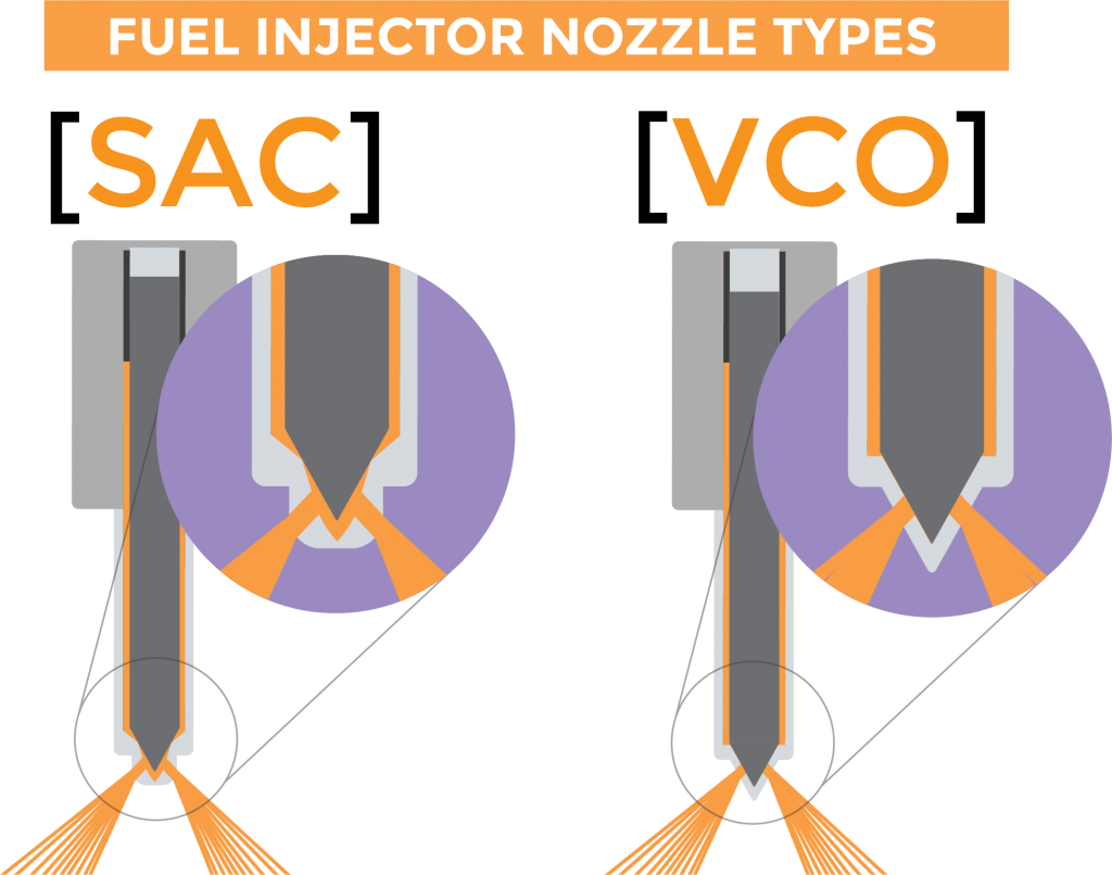 Graphic showing the differences between SAC and VCO fuel injector nozzle types.