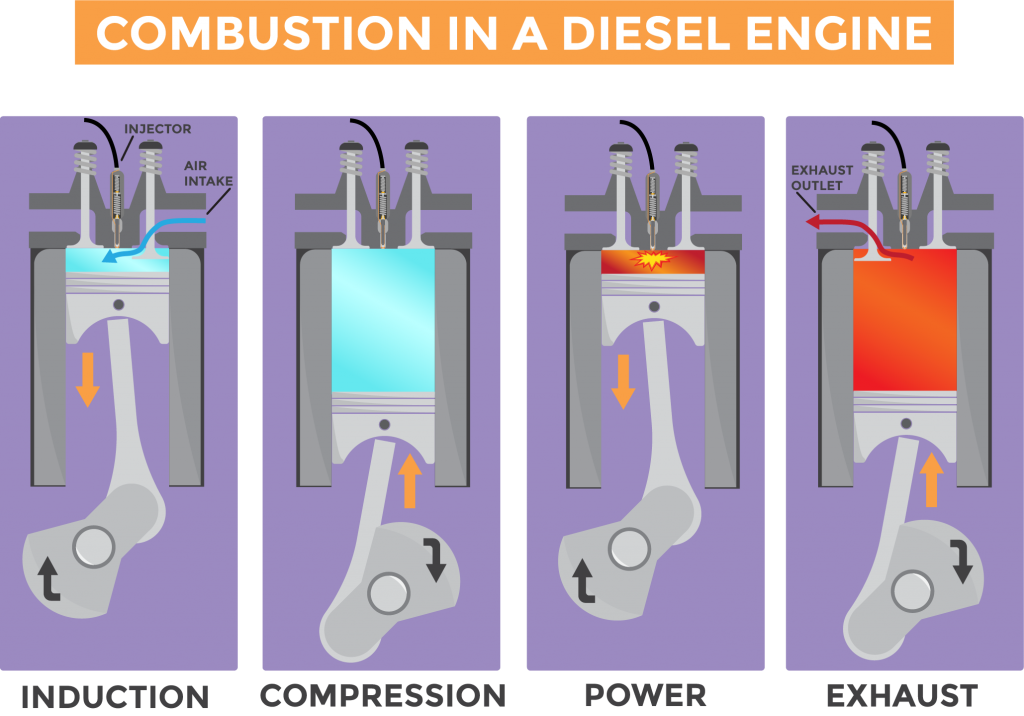 Image showing the combustion stroke cycle of a diesel engine from induction, to compression, to power, to exhaust.