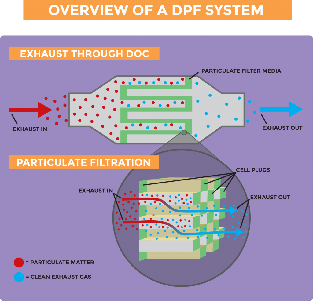 Graphic overview of a DPF system, displaying the exhaust flow through a Diesel Oxidation Catalyst (DOC) and how it captures particulate matter and allows for cleaner exhaust emissions
