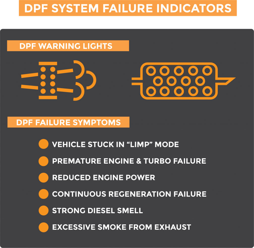 Graphic displaying two common DPF warning lights, as well as lists DPF failures symptoms as outlined in this section. These failure symptoms include vehicle stuck in limp mode, premature engine and turbo failure, reduced engine power, continuous regeneration failure, strong diesel smell, and excessive smoke from exhaust