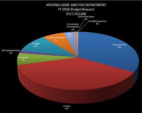 Azgfd for Az game and fish boat registration
