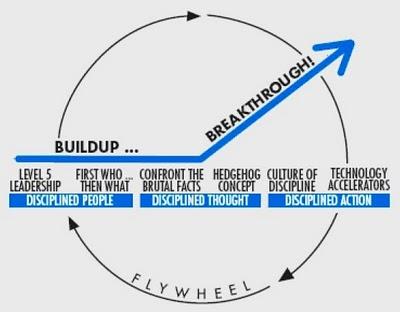 GoodToGreat-Flywheel