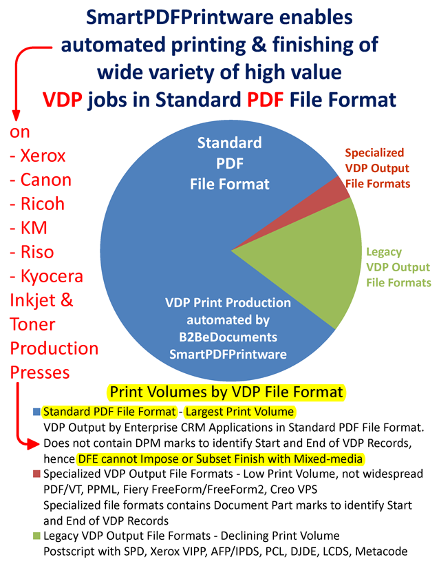 VDP Print Volumes by File Format