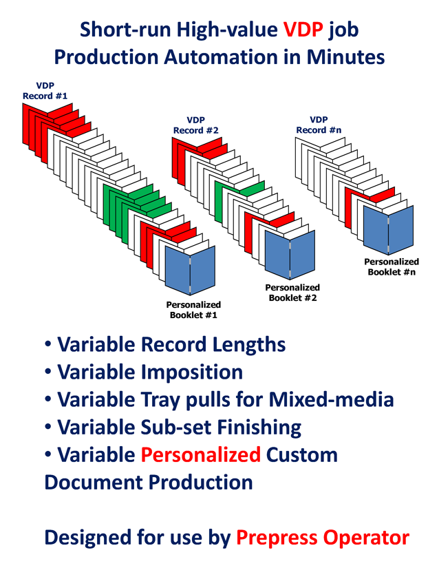 VDP Document Production