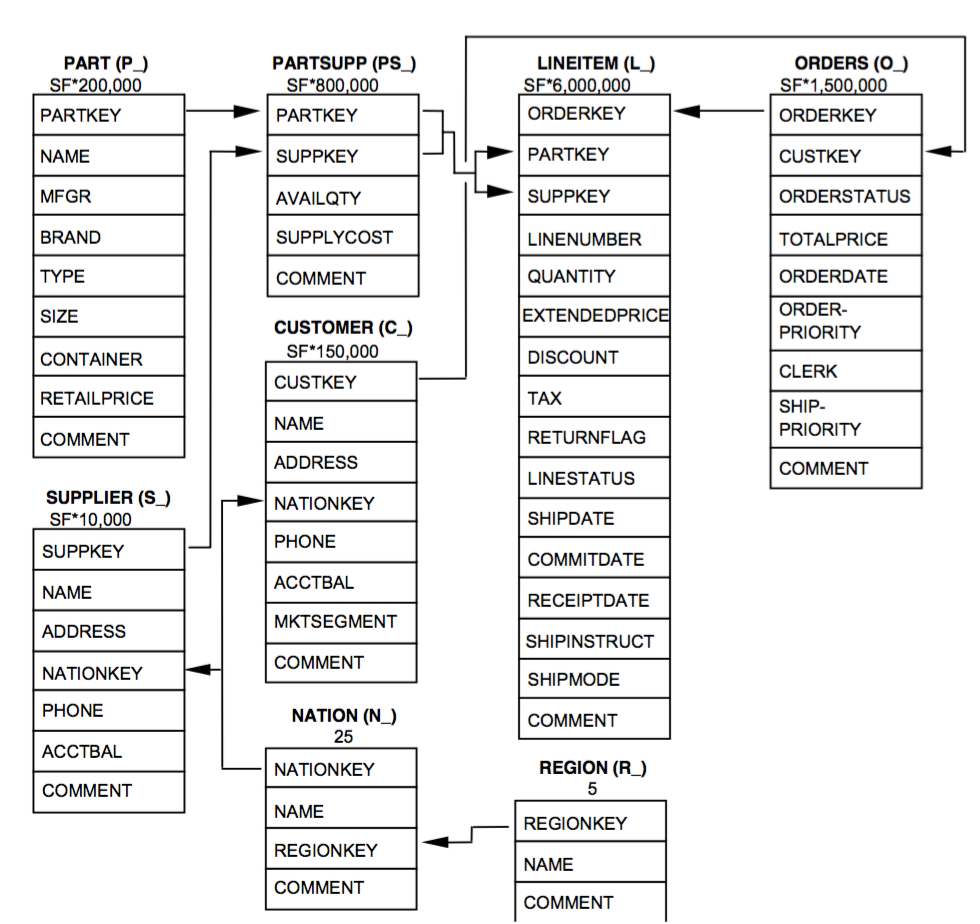 Tpc H Queries Factors Influencing Nosql Adoption