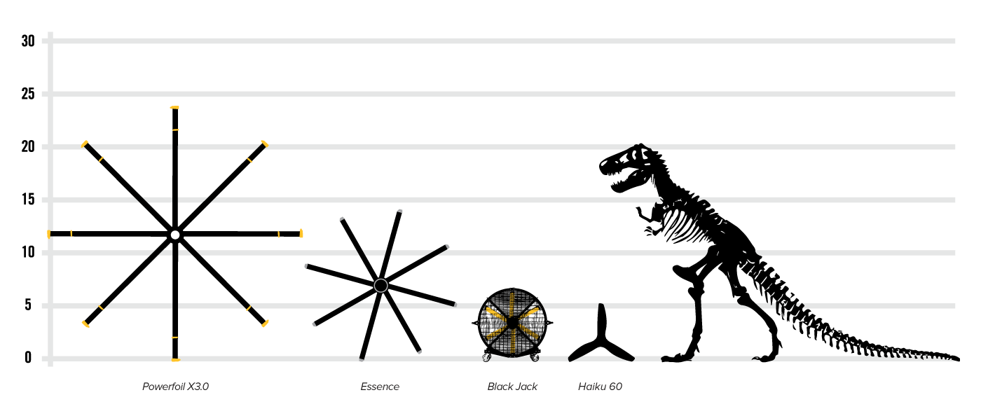 Big As Fan >> How Big Are Hvls Fans Big Ass Fans