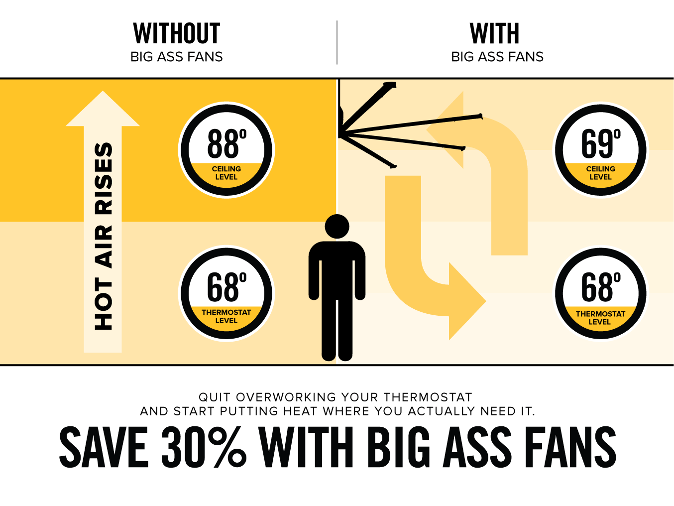What Is Destratification? | Big Ass Fans