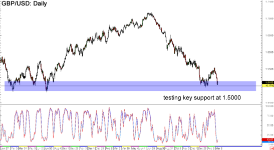 Daily forex news gbp usd