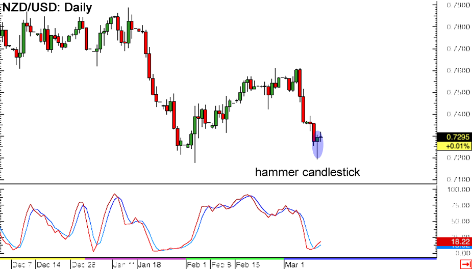 Historical daily forex charts