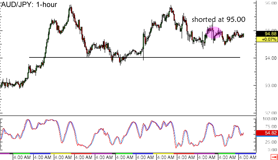Forex jpy aud