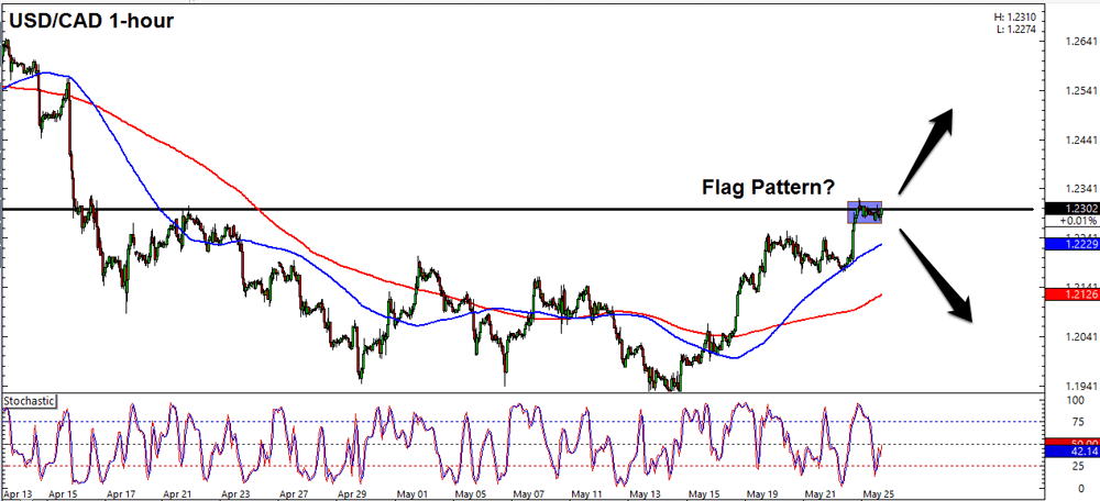 Forex intraday chart