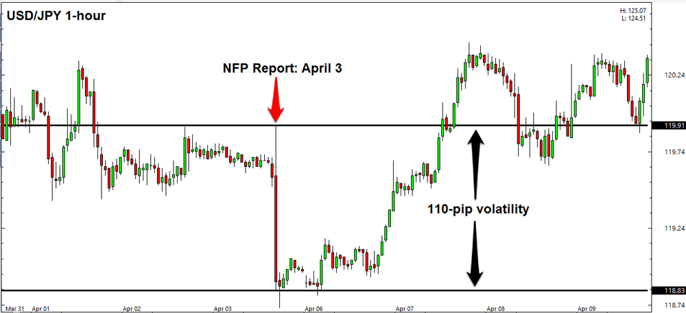 When is nfp forex