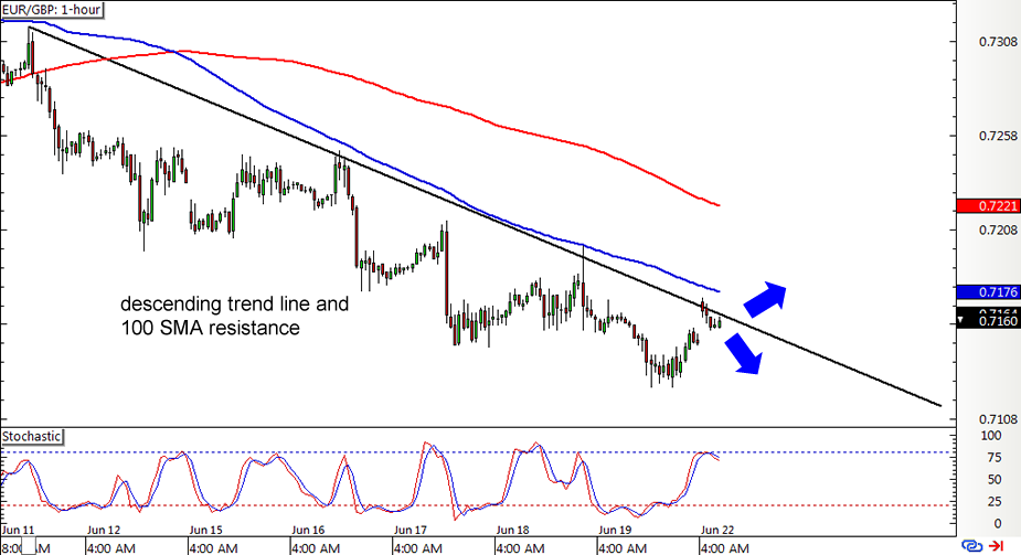 Forex euro pound