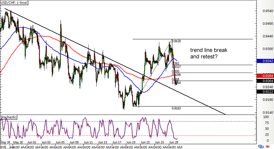 Retest meaning in forex