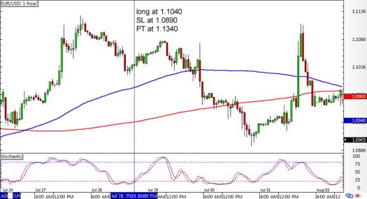 Forex 1 hour chart strategies