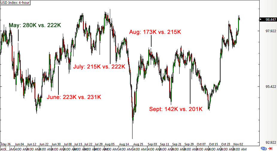 Forex nfp history