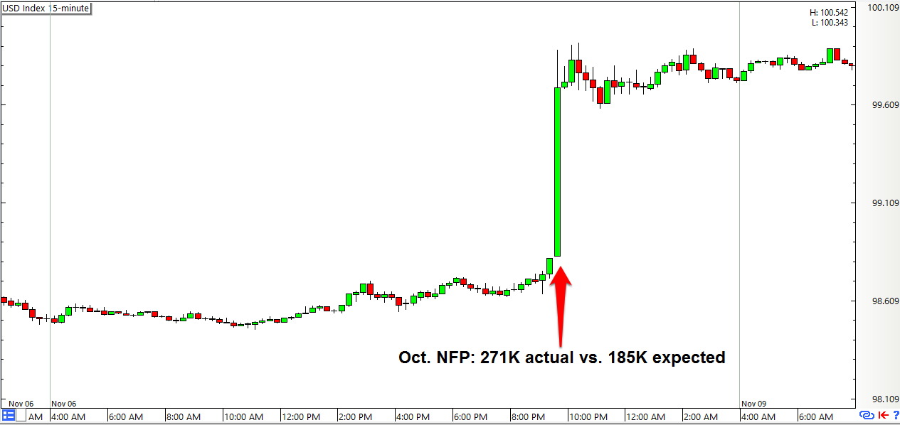 What is nfp forex