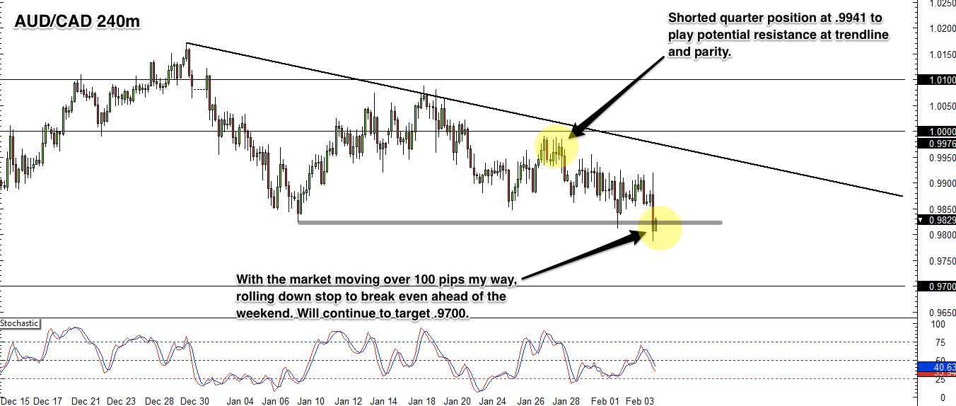 Forex Market News & FX Forecast