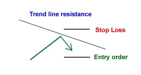 How to trade support and resistance in forex