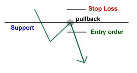 How to trade support and resistance in forex market pdf