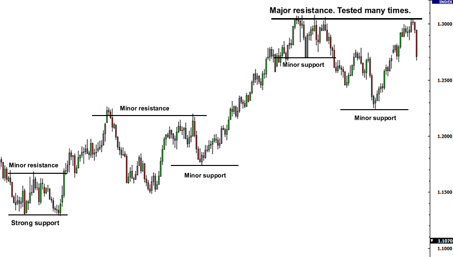 Forex support and resistance explained