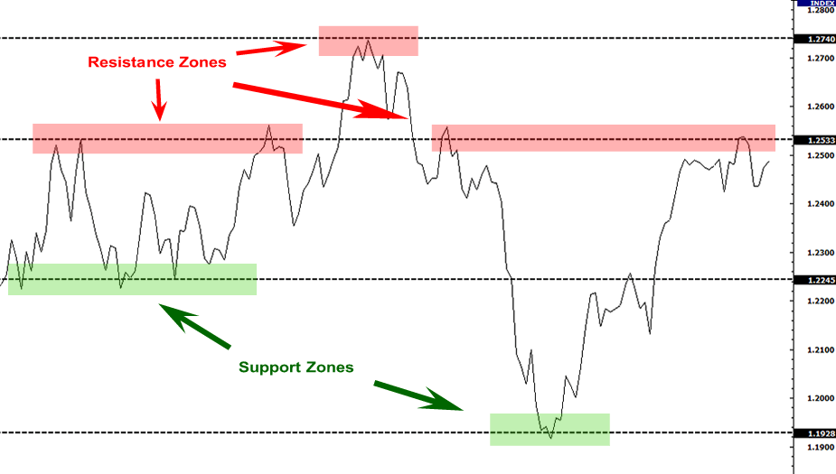Forex charts with support and resistance levels