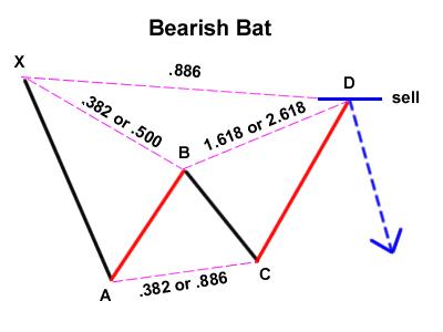 Bat pattern forex